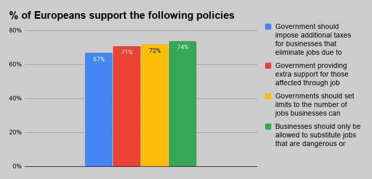 Figure showing percentage of europeans support the following political decisions.