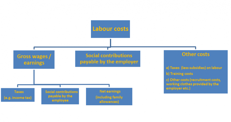 800px-Components_of_labour_cost.png