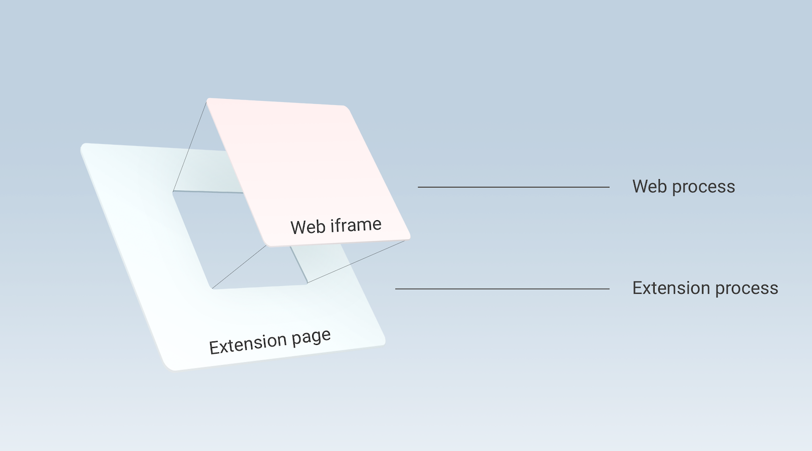 Chromium Blog: Improving extension security with out-of-process iframes