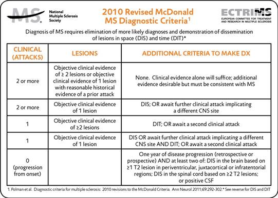 Description of the 2010 Revised McDonald Multiple Sclerosis Diagnostic Criteria