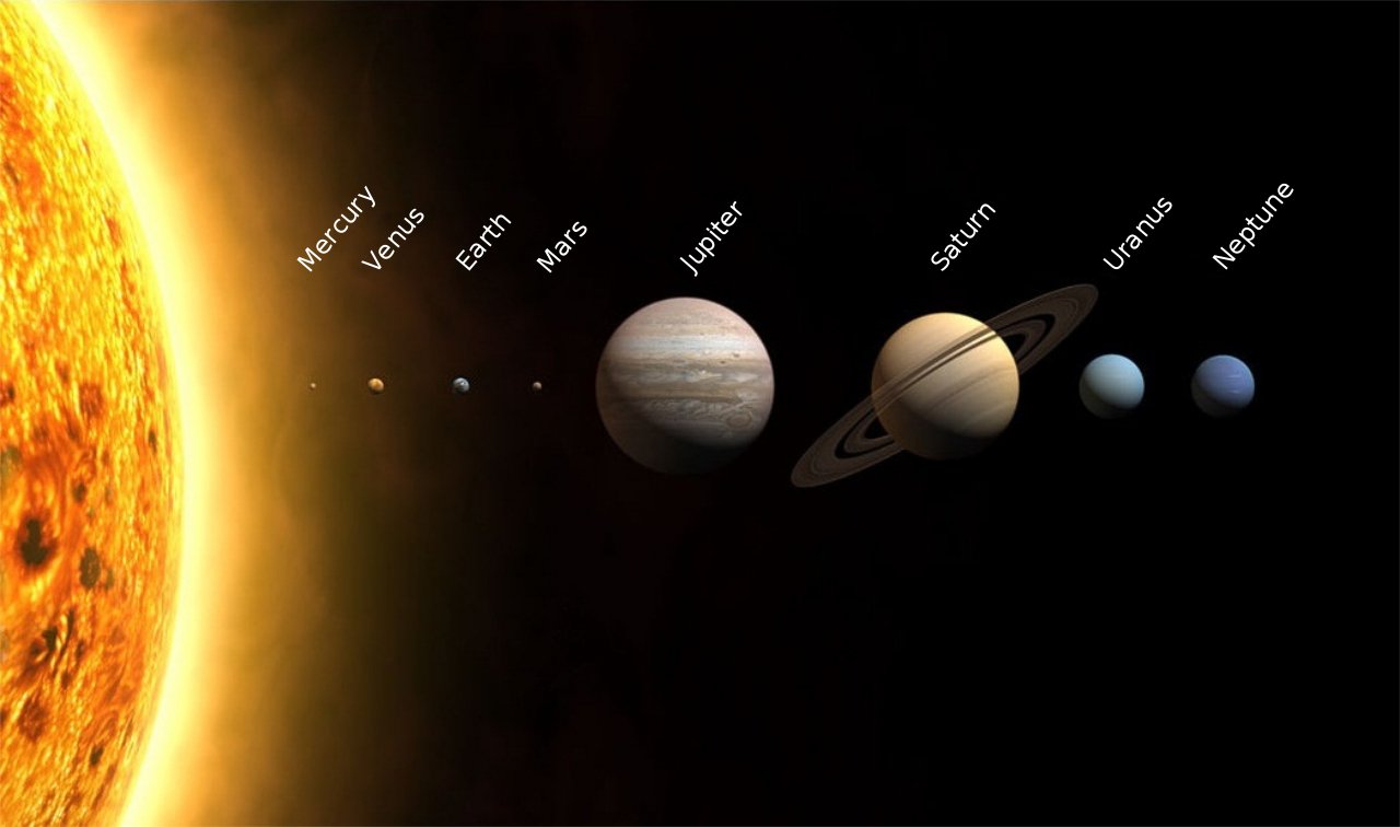 https://upload.wikimedia.org/wikipedia/commons/thumb/c/cb/Planets2013.svg/1280px-Planets2013.svg.png