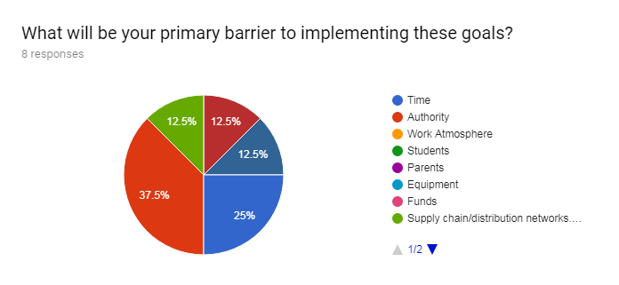 Forms response chart. Question title: What will be your primary barrier to implementing these goals?. Number of responses: 8 responses.