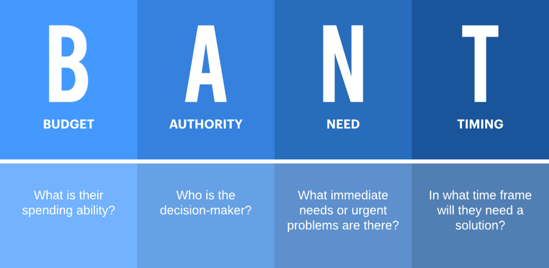 BANT stands for Budget, Authority, Need, and Timing | Lead qualification