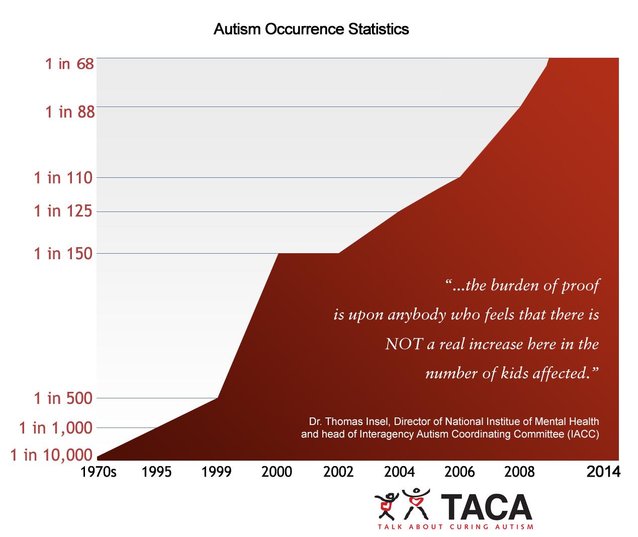 taca-autism-stats-2014.jpg