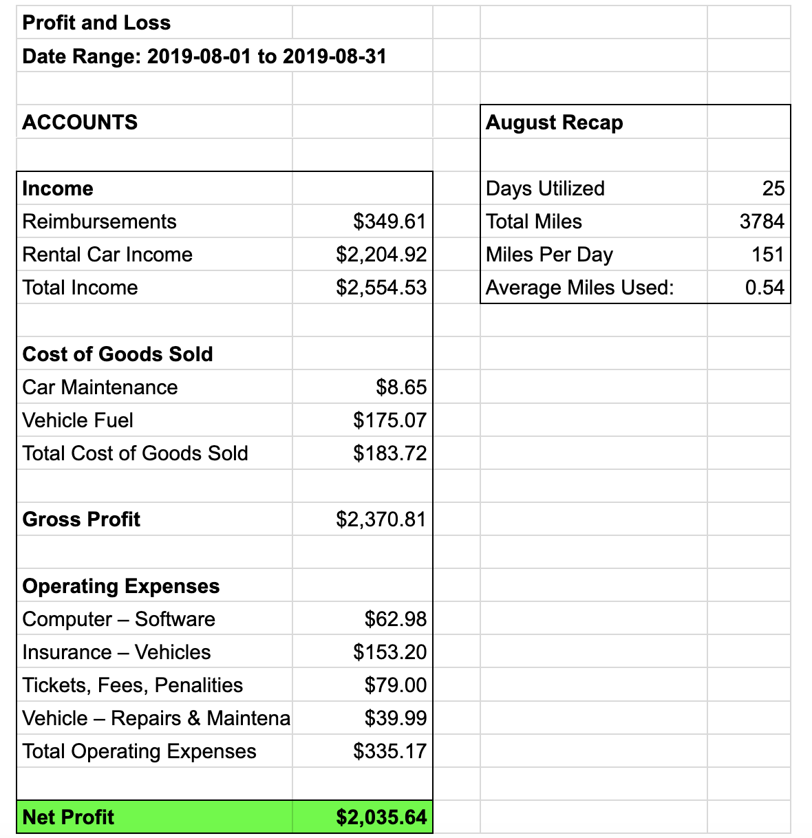Profit and earnings statement - August - Turo