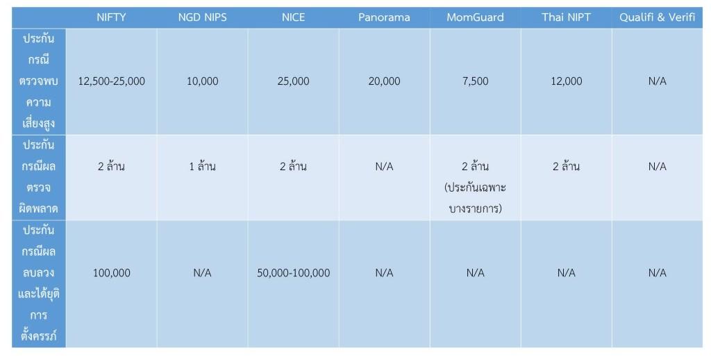 เปรียบเทียบประกันของการตรวจดาวน์ซินโดรม NIFTY, Panorama, NIPT, NIPS brand ต่างๆ