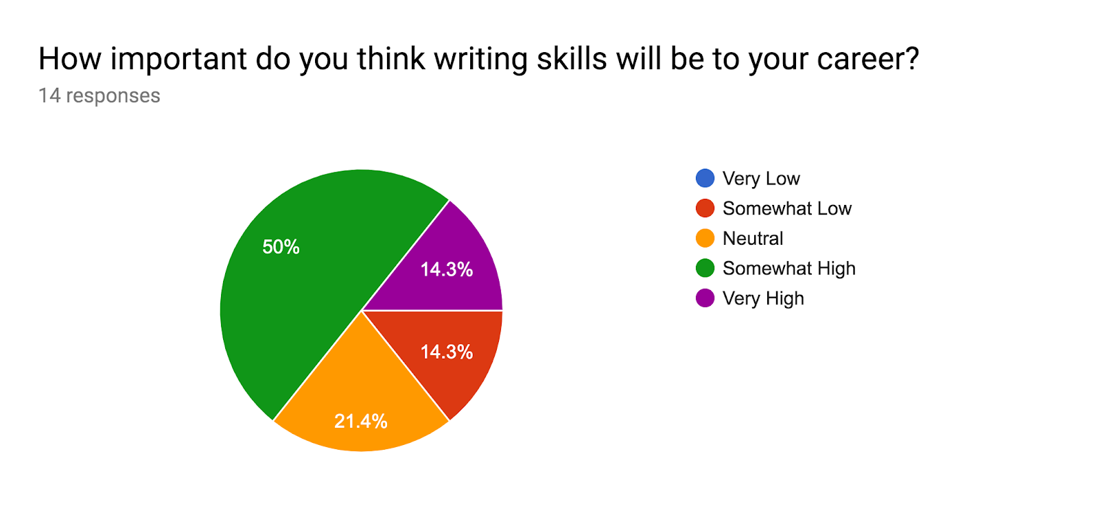 Forms response chart. Question title: How important do you think writing skills will be to your career?. Number of responses: 14 responses.