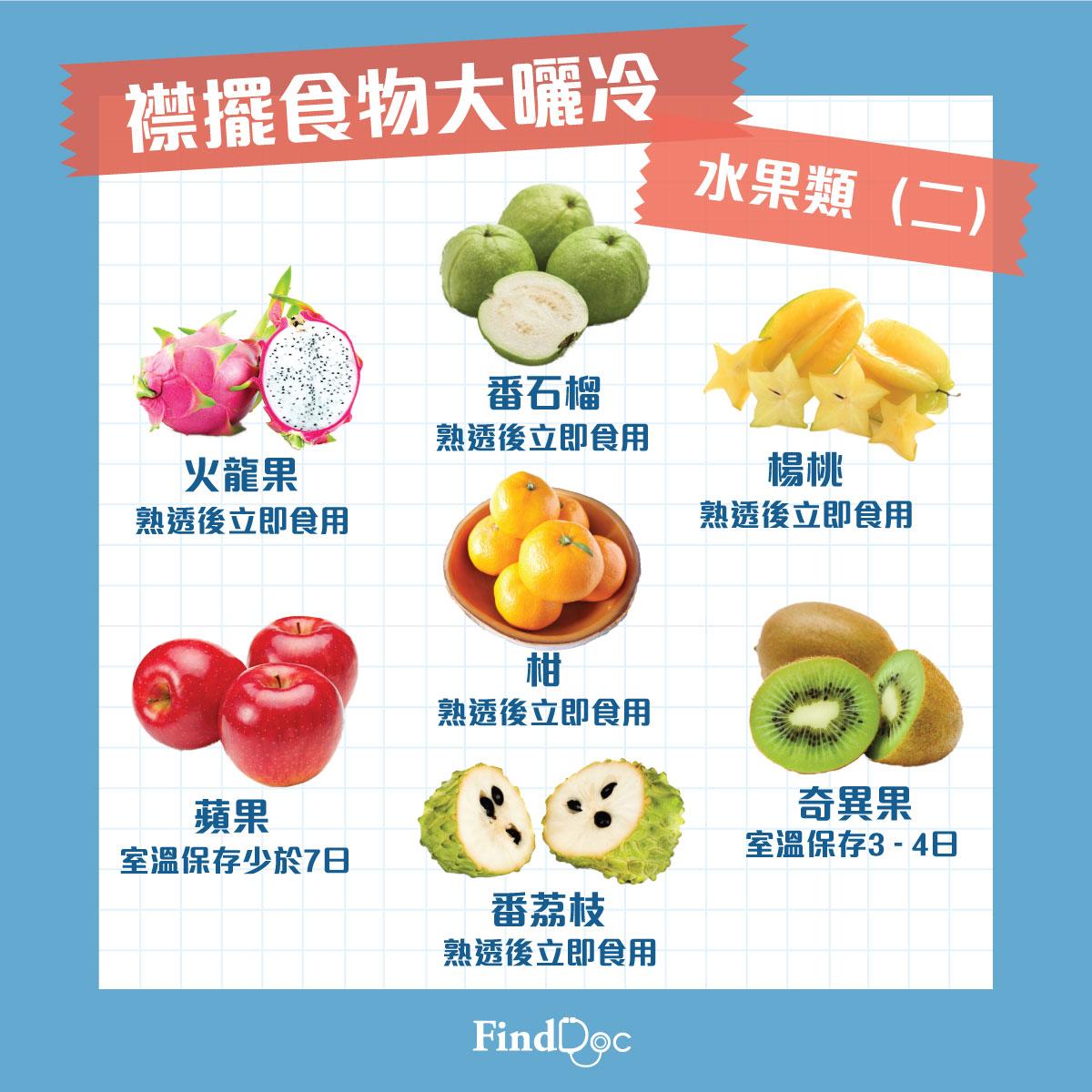 水果(二)