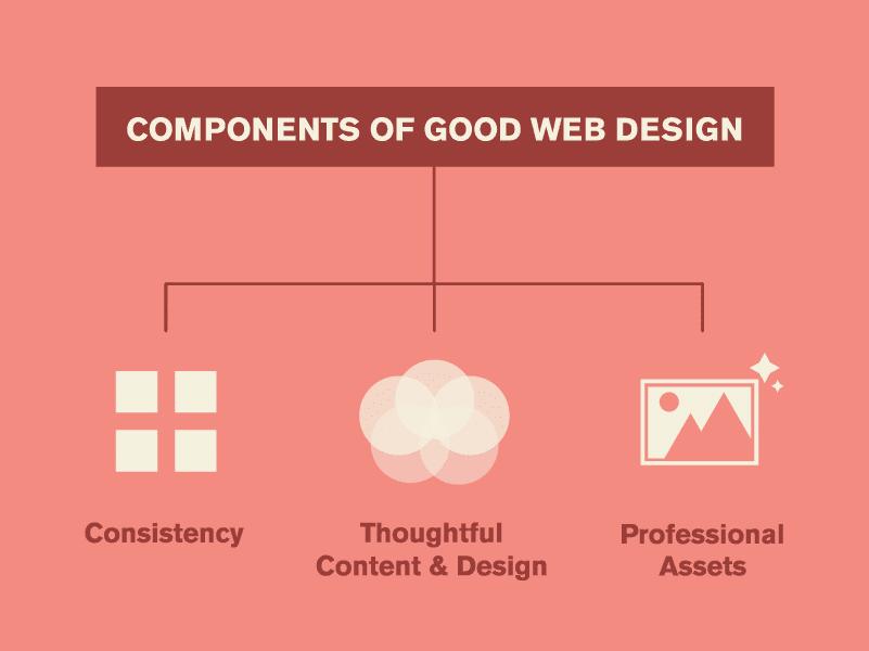 good web design components