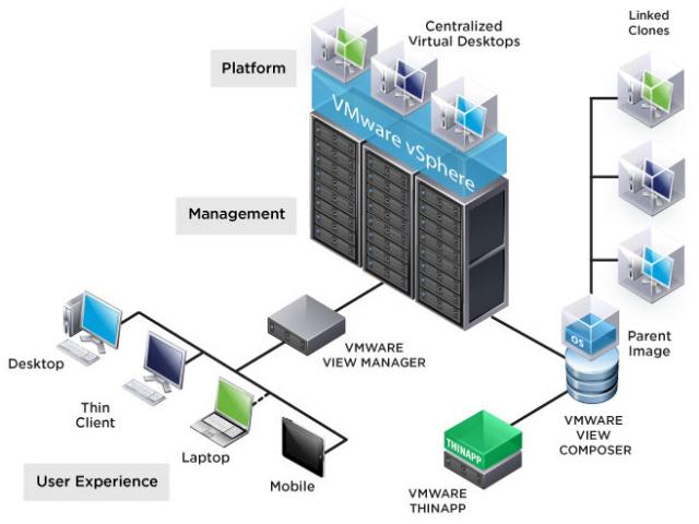 Virtualizaçao de Desktops