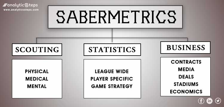 The image gives a basic idea of how Sabermetrics plays a role in formulating competent teams