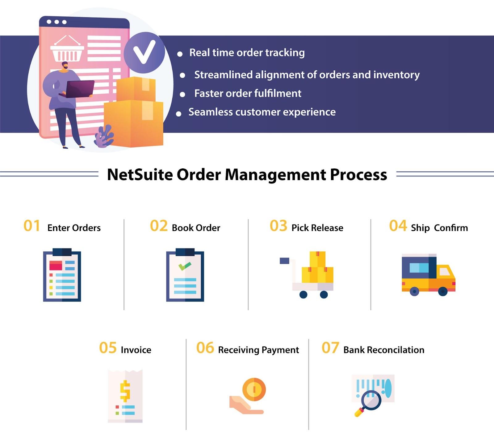 NetSuite order management process