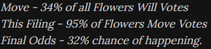 An image of grey text on a black background. It states: Move - 34% of all Flowers Will Votes. This Filing - 95% of Flowers Move Votes. Final Odds - 32% chance of Happening.