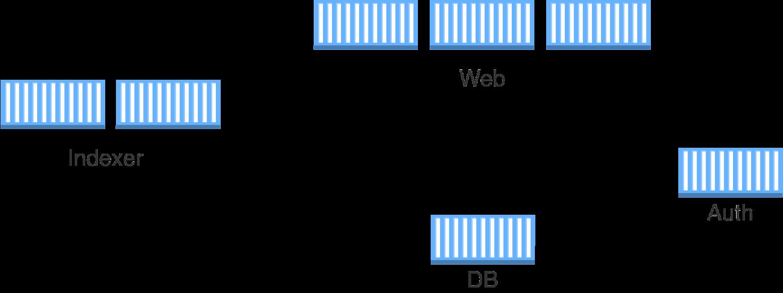 Aplicação cloud-native composta por contêineres