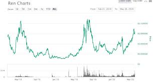 Ren and bitcoin chart
