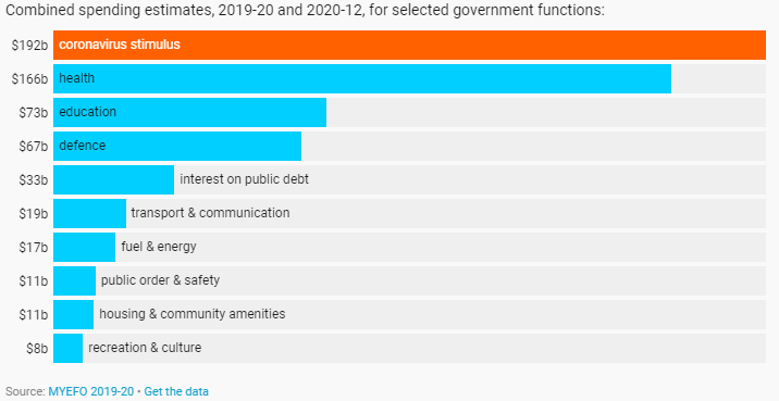 Combined spending estimates covid-19 Australia for selected government functions