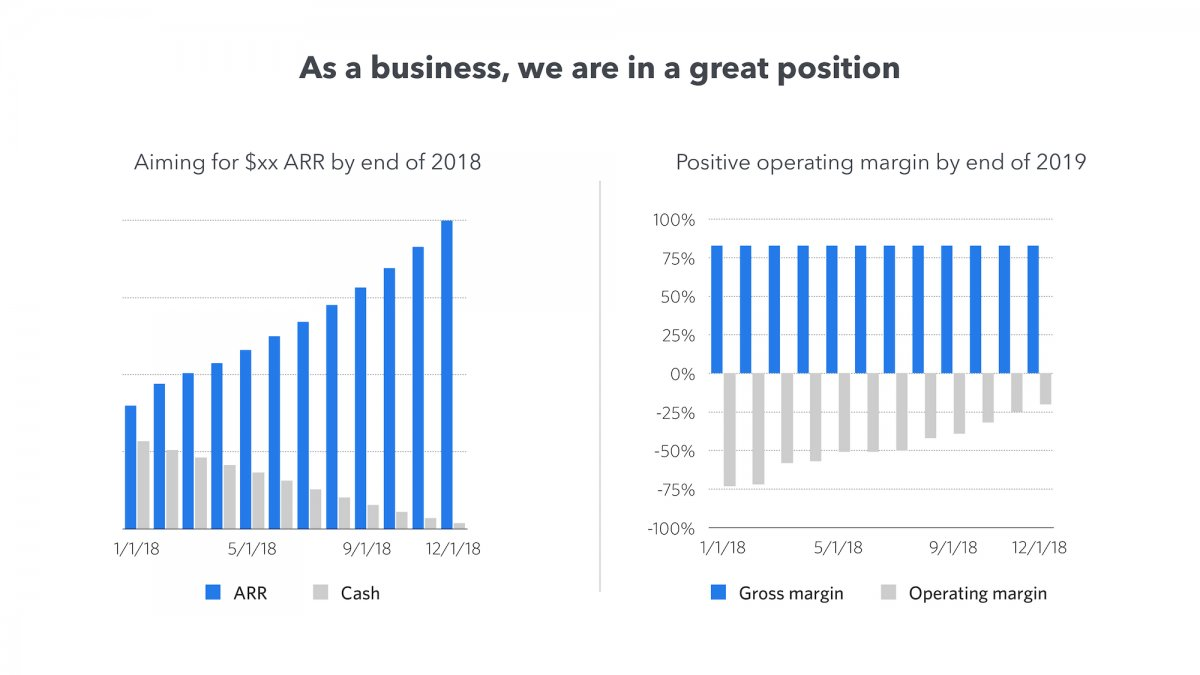 It aims to have a positive operating margin by the end of 2019.