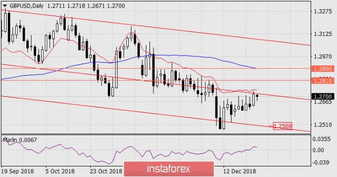 Forecast for GBP / USD as of December 26, 2018