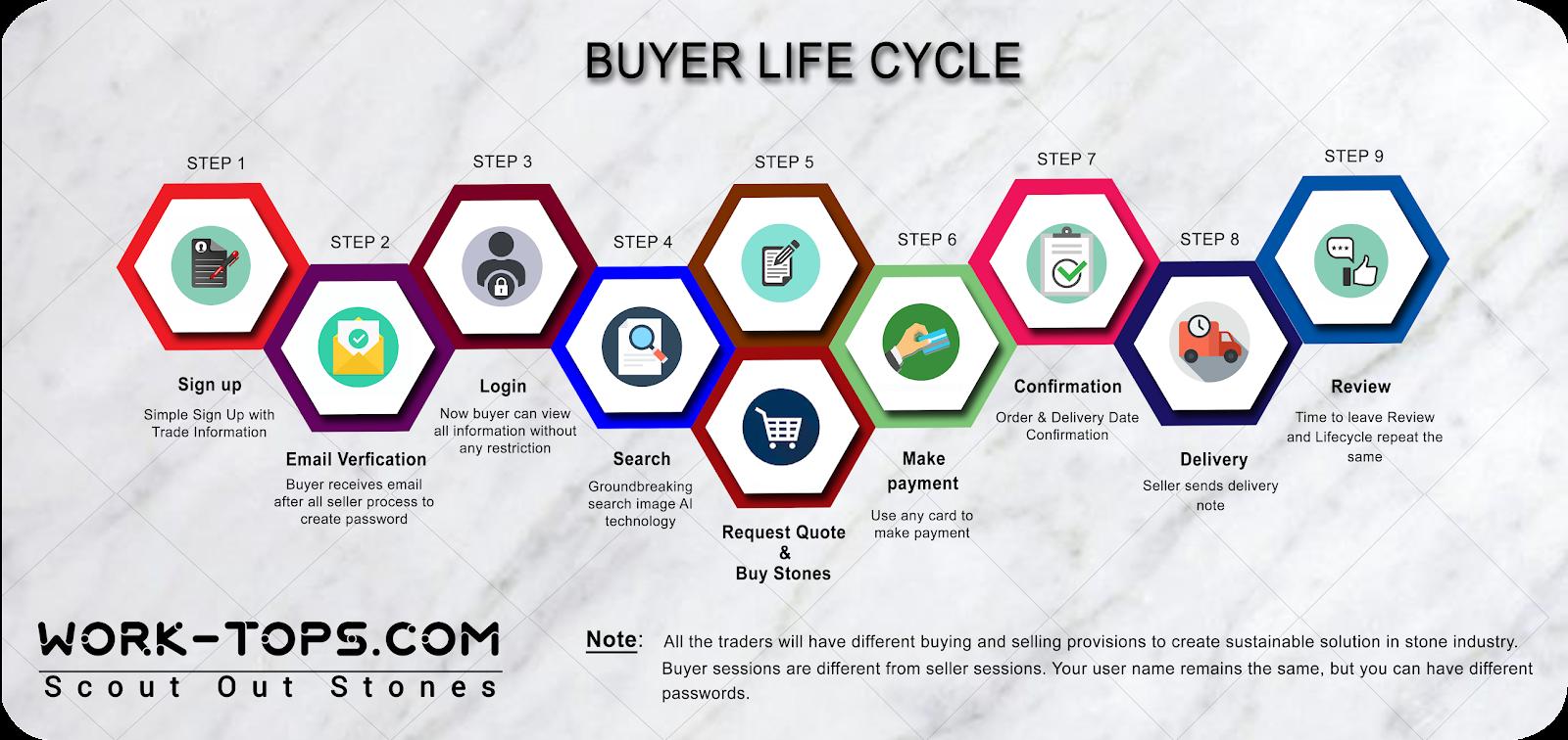 Buyer Cycle