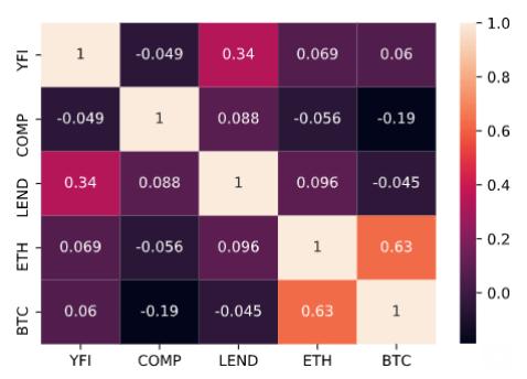 Tương quan của Bitcoin, Ether và các tài sản DeFi hàng đầu
