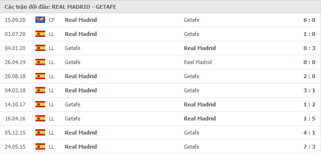 10 cuộc đối đầu gần nhất giữa Real Madrid vs Getafe