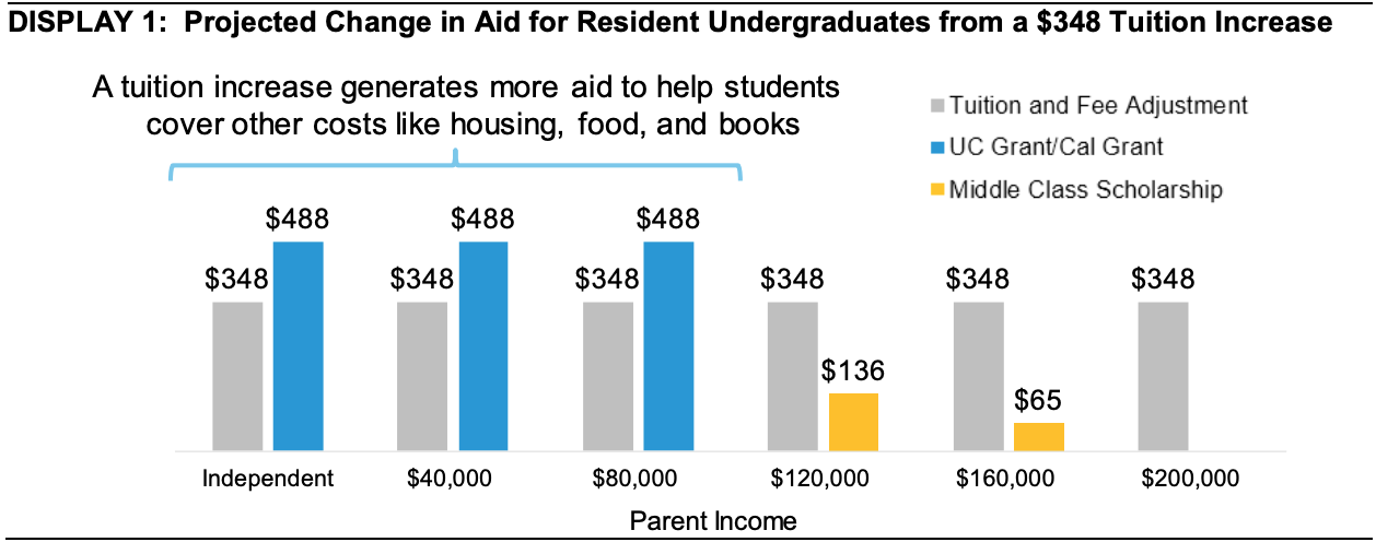 Graph of projected change in financial aid for undergraduates from the tuition increase