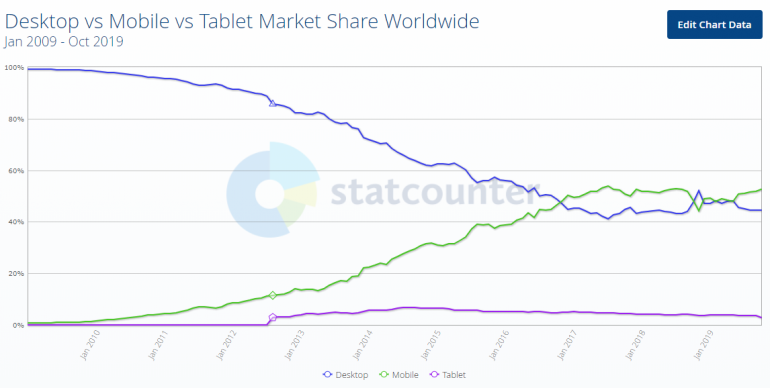 SEO trends 2020: desktop versus mobile versus tablet.
