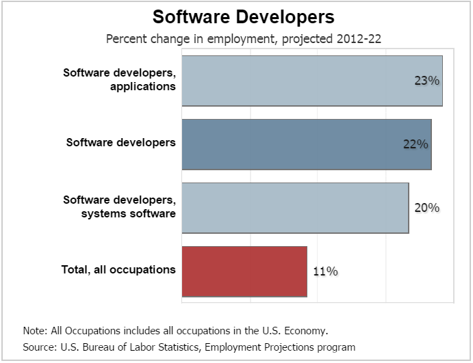 employment_growth_of_software_developers