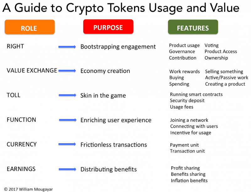 guide to crypto tokens usage and value: Invest in Cryptocurrencies