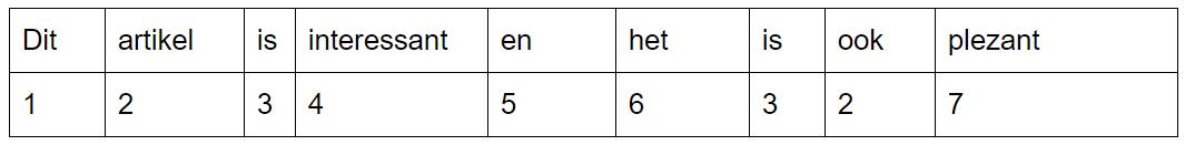 Comprimeren: voorbeeld van letters naar cijfers
