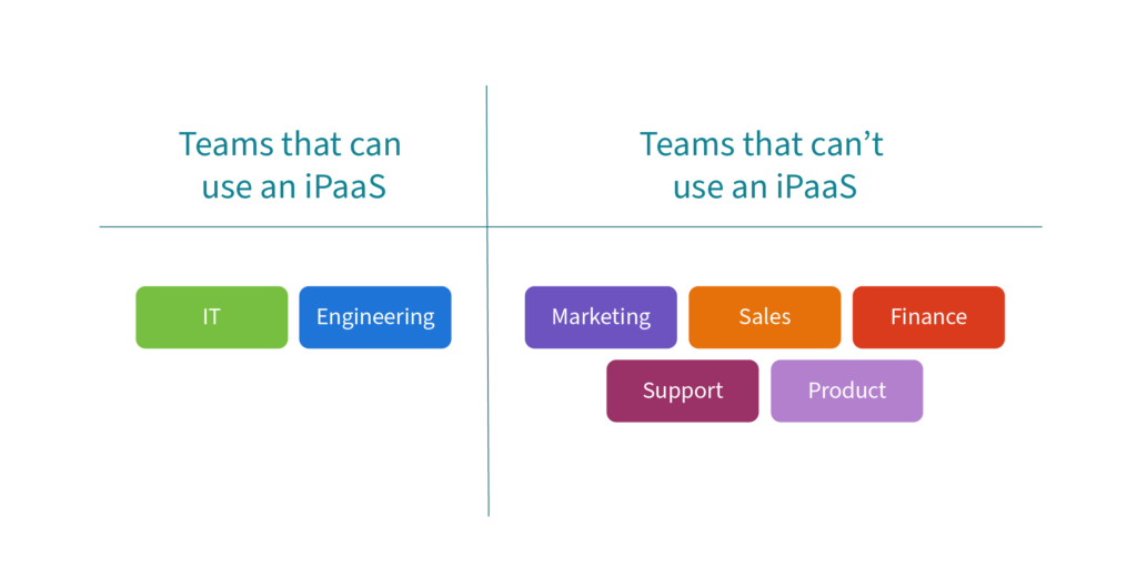 A breakdown on the teams that can use an iPaaS versus those that can't.