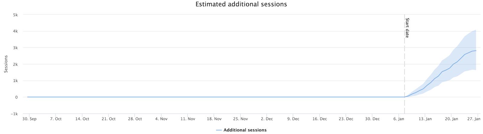 график роста трафика после оптимизации тег title (дата месяц год)