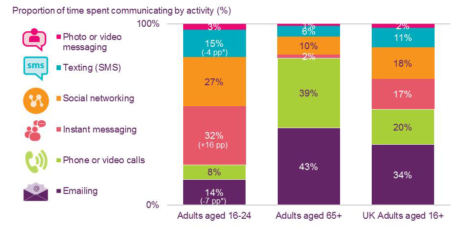 Chart-time spent communicating by activity