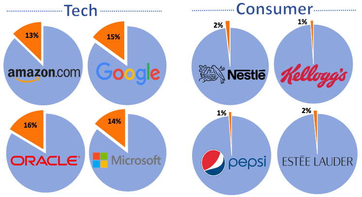 To win back consumers, big brands should invest in R&D and innovation
