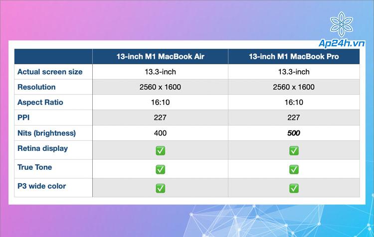Bảng so sánh chất lượng màn hình MacBook M1