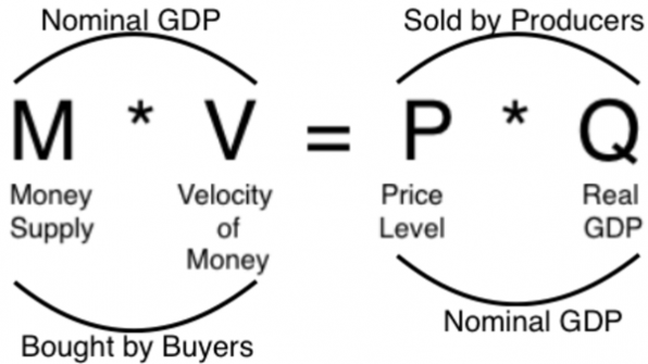 velocity of money and nominal gdp