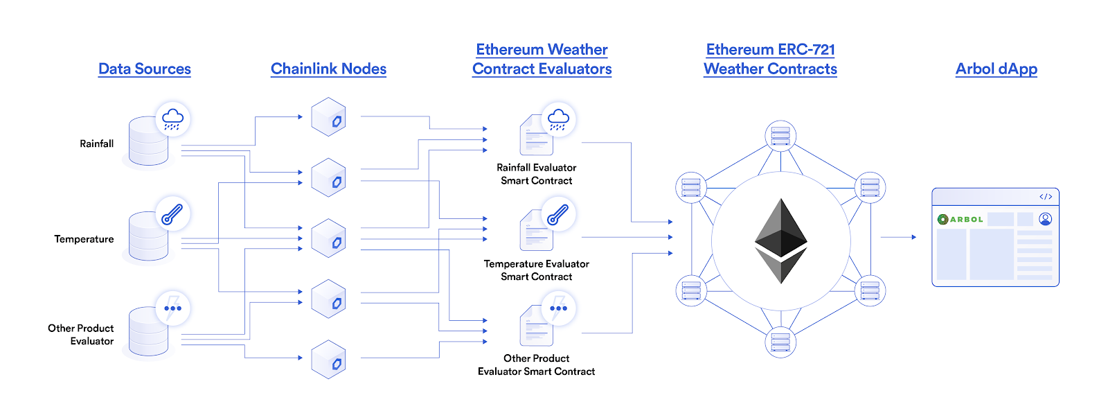 Chainlink connects weather data sources to nodes for Arbol's decentralized insurance.