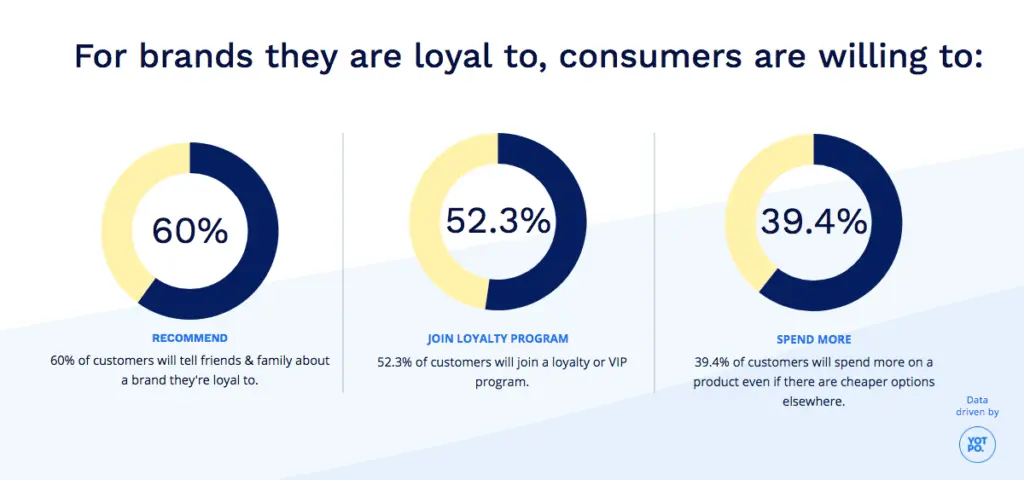 loyal consumers are willing to recommend, spend more & even join loyalty program for a brand