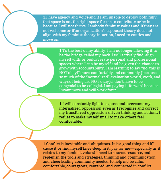 """Lessons learned outlined in a diagram. """"I have agency and voice...I will constantly fight to expose and overcome my internalized oppression...Conflict  is inevitable and ubiquitous..."""""""