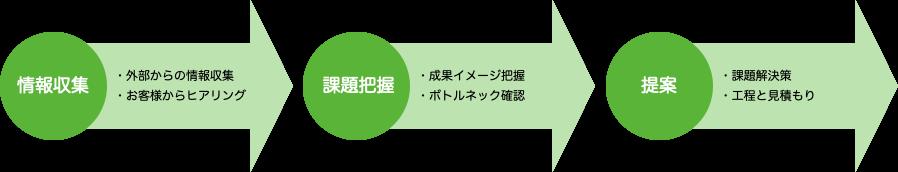 情報収集→ニーズ把握(ヒアリング)→課題分析→課題解決の提案
