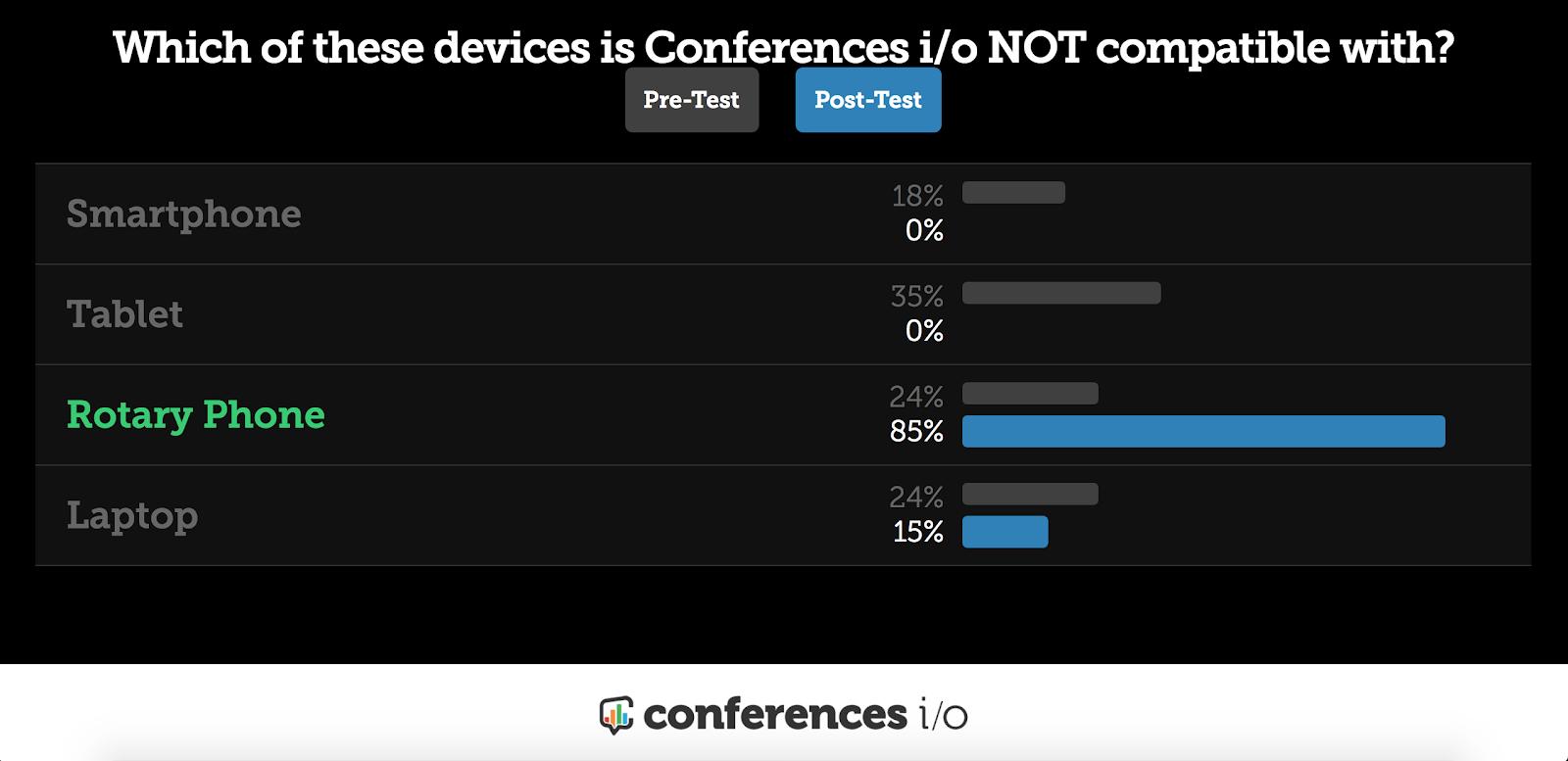 Conferences i/o Pre / Post Poll Comparison