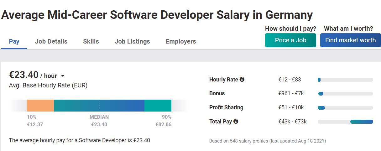 middle developer salary Germany