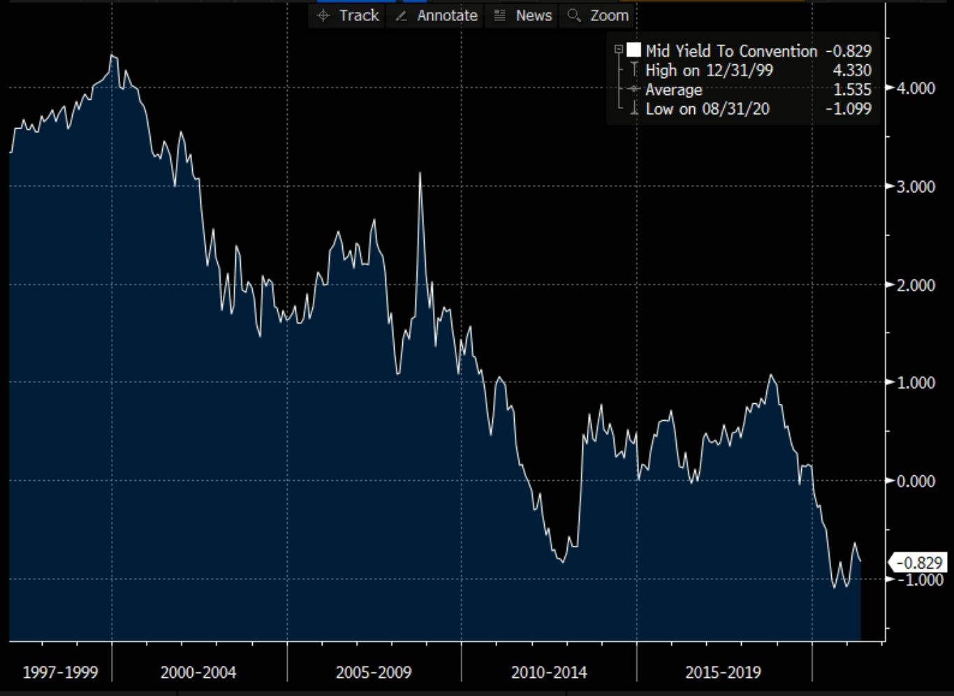 Gráfico apresenta Taxa de juros real de 10 anos americana.