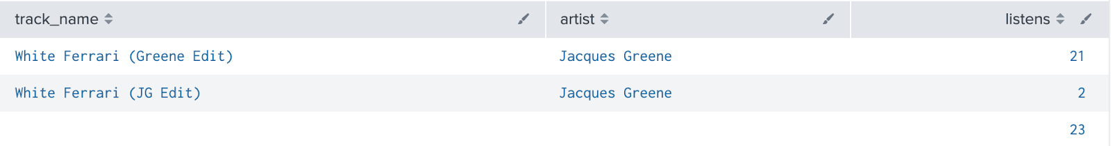 Screenshot of Splunk table showing the two permutations of the Jacques Greene remix, with 21 listens for the Greene Edit version and 2 listens for the JG Edit version, for a total of 23.