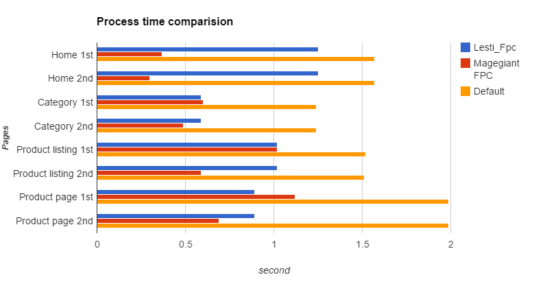 Magento full page cache comparision