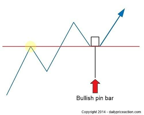 The Pin Bar Trading Strategy