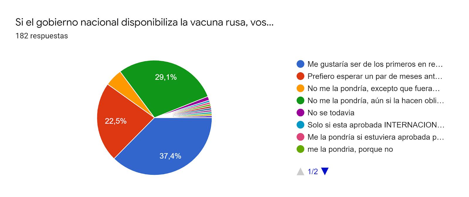 Gráfico de respuestas de formularios. Título de la pregunta:Si el gobierno nacional disponibiliza la vacuna rusa, vos.... Número de respuestas:182 respuestas.