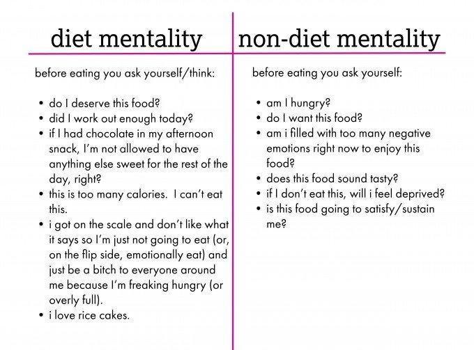 diet mindset versus non diet mentality