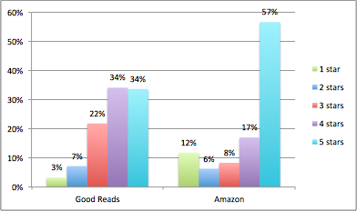Goodreads versus Amazon - Ratings distribution