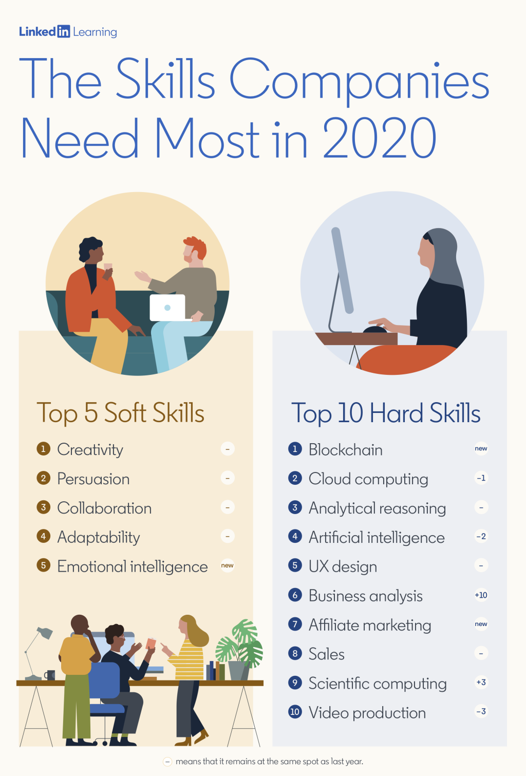 The skills the company needs most